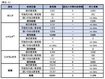 151127_WHO_ebola_roadmap_table.jpg